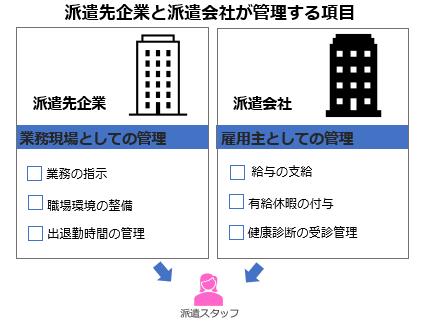 派遣先企業と派遣会社が管理する項目