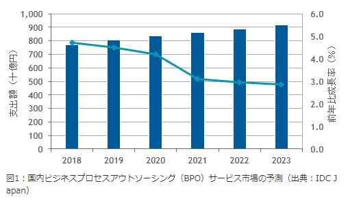 BPO成長率